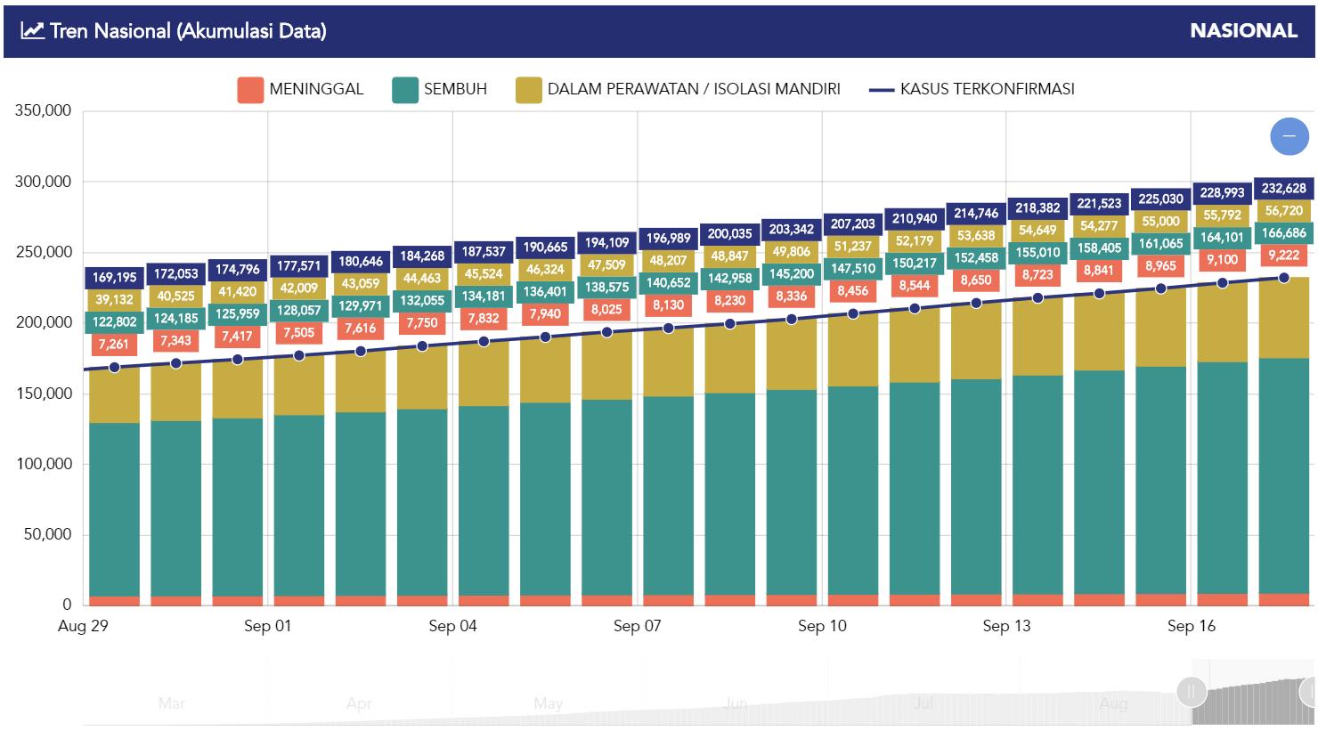 Grafik Positif terus meningkat, New Normal kenapa diterapkan?